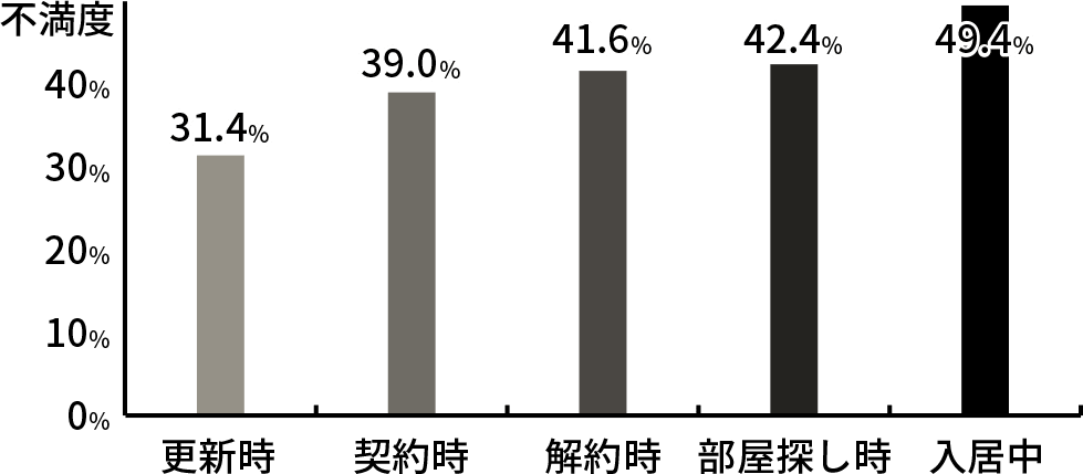賃貸ライフ期間中の不満度グラフ