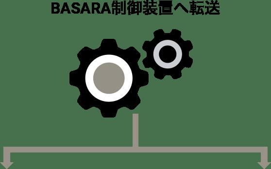 BASARA制御装置へ転送