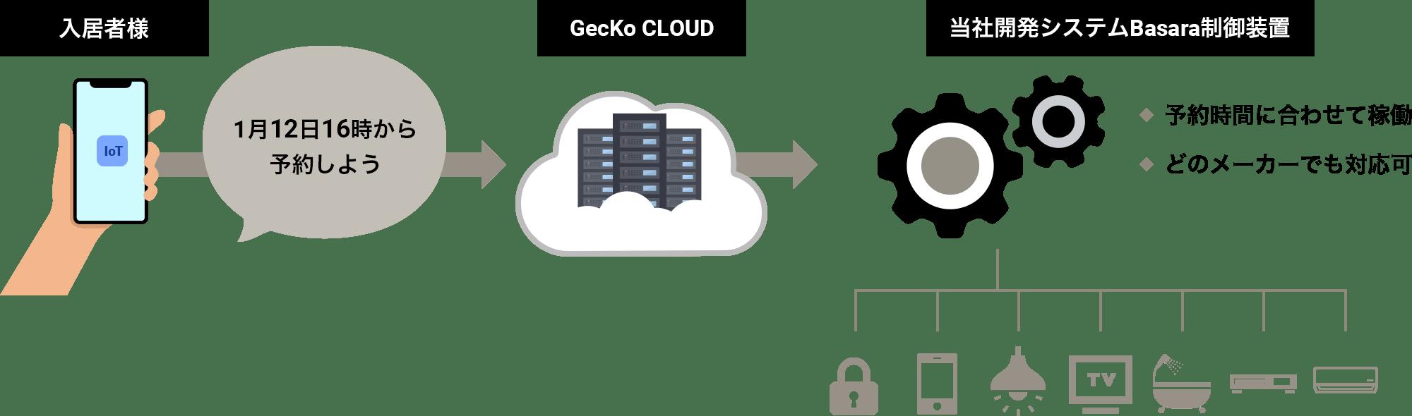 当社独自のIoT技術「GecKo CLOUD」の説明