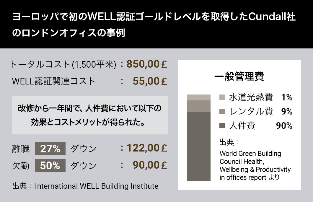 ヨーロッパで初のWELL認証ゴールドレベルを取得したCundall社のロンドンオフィスの事例